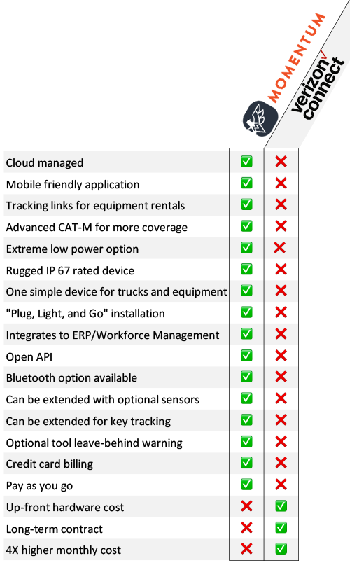 Here's how Verizon Connect compares to Momentum IoT on key features.