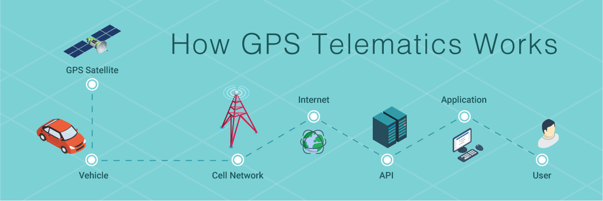 How GPS Telematics Works