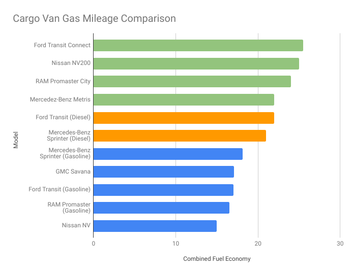 11 cargo van MPG compared and ranked